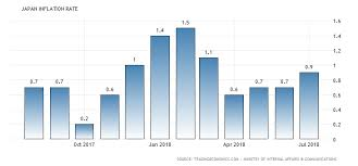 Japan Inflation Rate 1958 2018 Data Chart Calendar