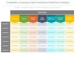 Competition Comparison Table Presentation Powerpoint
