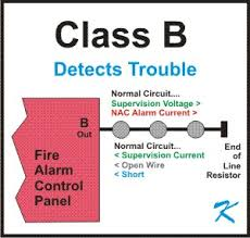 what is fire alarm class b wiring class b wiring is designed to tell the fire alarm panel if there is a broken