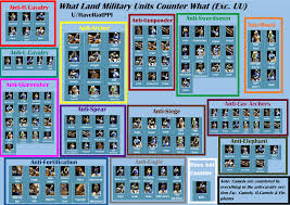 Pike Chart Version 4 0 Of My Land Unit Counters Chart Now Reddit