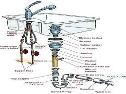 kitchen sink drain parts diagram parts of sink kitchen kitchen sink drain with sink drain parts kitchen sink drain parts diagram