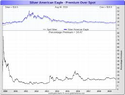 Spot Silver Chart Silver Prices Today Current Live Spot Price Of Silver Per