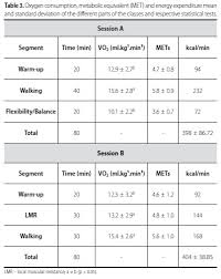 Metabolic Equivalent Chart Estimation Of Metabolic Equivalent Met Of An Exercise
