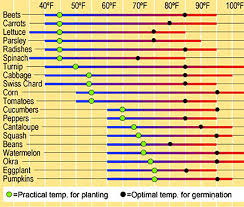 Vegetable Days To Maturity Chart When Is It Warm Enough To Plant Gardeners Supply