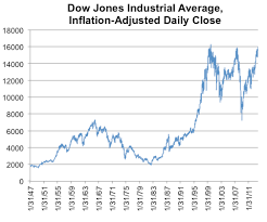 Dow Jones Historical Chart Inflation Adjusted The Dow Adjusted For Inflation The New York Times