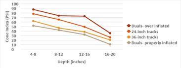 Soil Compaction Chart Soil Compaction Umn Extension