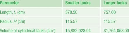 Underground Oil Tank Chart Underground Storage Tanks Dimensions Download Table