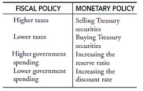 Monetary Policy Flow Chart Governments Response Modern Economics