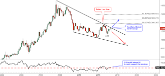 Gold Rsi Chart Gold Faces Multi Year Resistance Again Ino Com Traders Blog