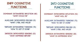 Mbti Relationship Chart An In Depth Look At The Enfp And Intj Relationship