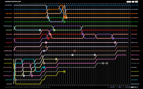 Formula 1 Chart Australia Lap Chart Formula1