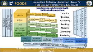 Ic Foods