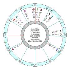 Astrology Of Todays News Page 101 Astroinform