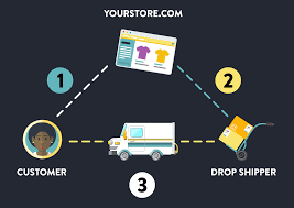 Dropshipping Charts What Is Dropshipping Drop Shipping 101 For Beginners
