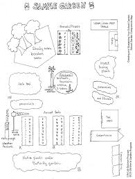 Small Picture Designing Your Garden The Collective School Garden Network