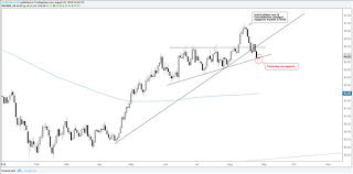 Dxy Chart Charts Of Interest Dxy Eur Usd Gbp Usd And Gold Price