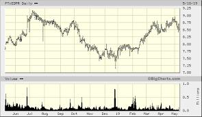 Edp Chart Edp Renovaveis S A Pt Edpr Advanced Chart Eli Pt Edpr