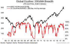 Global Equity Breadth Check New Lows