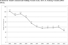 46 Cfr Part 7 Chart Federal Register Commercial Fishing Vessels
