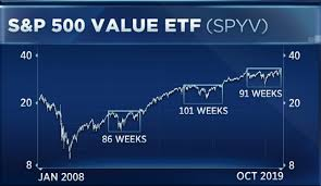 Ge 20 Year Stock Chart Growth Stocks 10 Year Rally Could Be Under Threat Charts