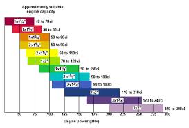 Su Needle Chart Mini Hif44 Or Twin Hs2