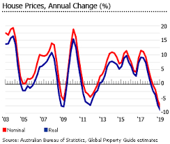 Perth Median House Price Chart Investment Analysis Of Australian Real Estate Market