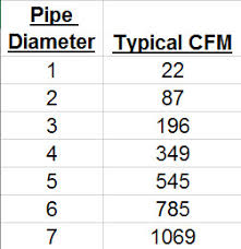 Cfm To Psi Conversion Chart Cfm To Hp Chart Cfm Pipe Size Spiral Duct Weight Chart Duct