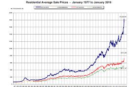 Real Estate Home Values Chart Vancouver House Price Chart Bedowntowndaytona Com