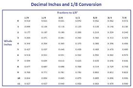 Ft To Inches Chart Converting Decimals Feet To Inches Ft To Inches