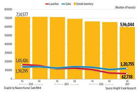 Housing Inventory Dips