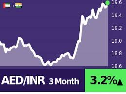 Inr To Aed Chart 10 Aed To Inr Convert Compare Save Best Exchange Rates