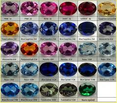Sapphire Color Chart Synthetic Corundum Gemstones Blue Sapphire And Synthetic