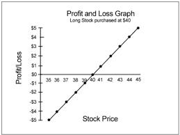 profit loss graph options risk graph financhill