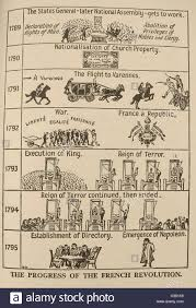Timeline Chart Of French Revolution From 1774 To 1848 French National Assembly And Revolution Stock Photos