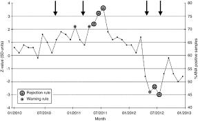 Levey Jennings Chart Of The Anti Nuclear Antibody Ana