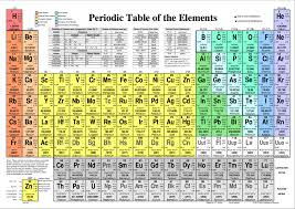Periodic Table of the Elements Reference Card