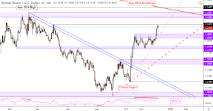 Eur Gbp Euro Pound Rate Chart Forecast News Analysis