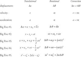 rotational motion content review for the ap physics c exam ap physics c exam