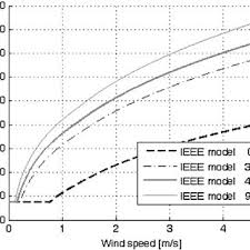 Variation In Ampacity With The Conductor Temperature For The