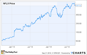 Netflix Stock Price Chart 3 Reasons Netflix Inc S Stock Could Fall The Motley Fool
