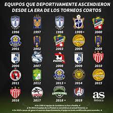 24 equipos han ascendido desde la creación de los torneos cortos - AS México