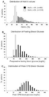 Distribution Of Preoperative Hemoglobin A1c Hba1c Levels
