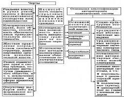 Типология политических режимов Реферат 5 4 Авторитарная политическая система