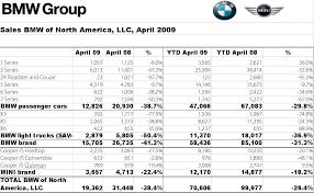 Bmw Sales Chart Bmw Group Us Sales Went Down 38 4 In April Autoevolution