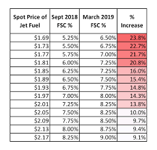 Domestic Fedex Fuel Surcharge Related Keywords Suggestions