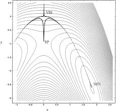 numeric solutions of the branin di eial equation the curves begin somewhere beside the