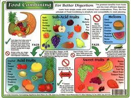 Fruit Food Combining Chart Fruit Combining Chart Food Combining Food Combining Chart