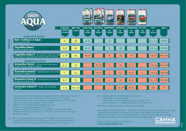 Cutting Edge Feeding Chart Pa Hydroponics Feeding Charts