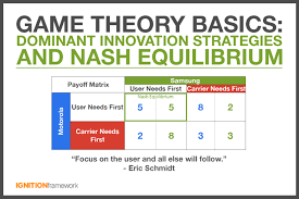 My Nash Chart The Basics Of Game Theory Dominant Strategies And Nash