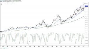 Dow Jones Utility Average Testing Bull Market High